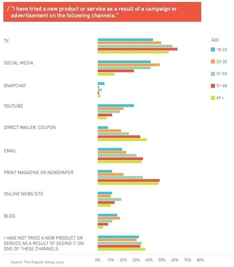 The Most Trusted Channels for Branded Content | Content Creation, Curation, Management | Scoop.it