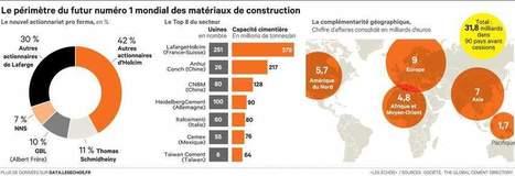 Basé en Suisse, le groupe LafargeHolcim vacréer le champion mon dial du ciment | Materiels Equipement Construction | Scoop.it