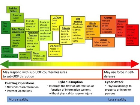 On the Spectrum of Cyberspace Operations | Small Wars Journal | Chinese Cyber Code Conflict | Scoop.it