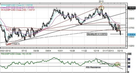 GBP/USD Drops to New Yearly Lows on Dovish Bank of England   Forex Profit Tips   Bank of England   Scoop.it