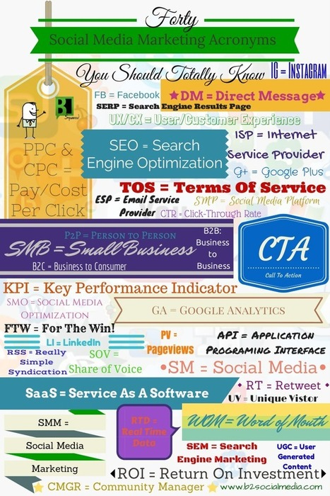 40 Social Media Acronyms You Should Know (Infographic) | A Marketing Mix | Scoop.it