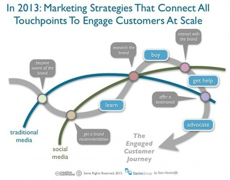 Social Media Marketing Predictions for 2013 – Part 1 : Enterprise Irregulars | Digital Media &Culture | Scoop.it