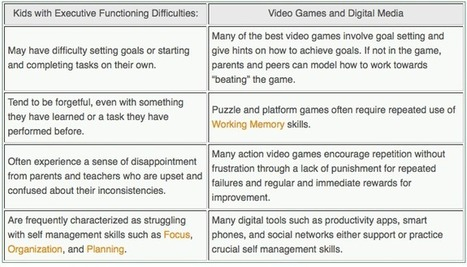 School, Executive Functions, and Technology | Classroom utilities | Scoop.it