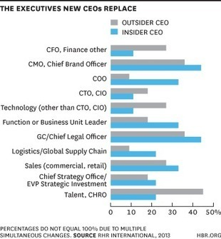 Who New CEOs Fire First | Leadership Development | Scoop.it
