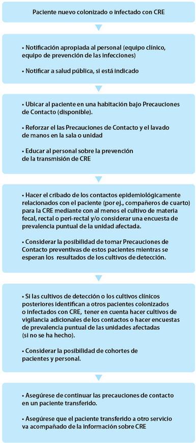 IntraMed - Artículos - Guía para el control de Enterobacterias resistentes al Carbapenem | Comunicación en la medicina | Scoop.it