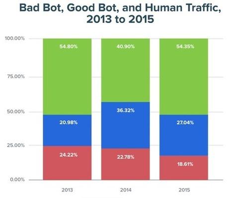 #Bots : les bons, les brutes, et les truands | #Security #InfoSec #CyberSecurity #Sécurité #CyberSécurité #CyberDefence & #DevOps #DevSecOps | Scoop.it