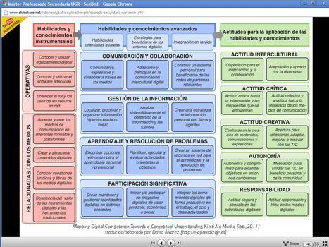 Tabla de habilidades y valores relacionados con las tecnologías aplicadas a la educación. | Curso #ccfuned:Portafolio digital en educación | Scoop.it