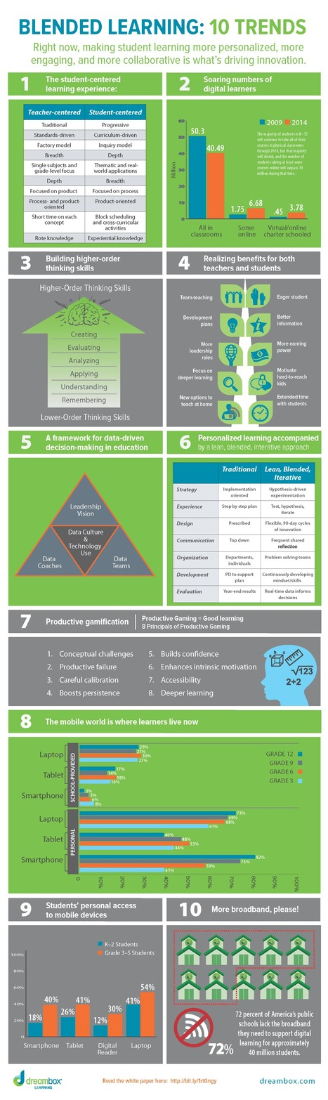 Blended Learning Infographic: 10 Trends | e-Lea... | Blended Learning | Scoop.it