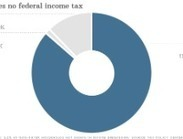 Who doesn't have to pay federal income taxes? 43% of Americans   Econ   Scoop.it