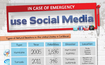 The New Guidebook to Uses of Social Media in Natural Disasters | Social Media Primer | Scoop.it