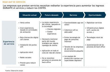 #Innovación: Innovación en los servicios | Estrategias de Innovación: | Scoop.it