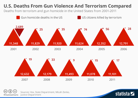 US Deaths From Gun Violence & Terrorism Compared | Statista | Public Relations & Social Media Insight | Scoop.it