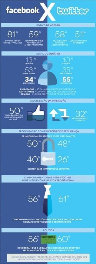 Redes Sociais: usuários esperam comportamento diferente de marcas |  Blog da KingHost | It's business, meu bem! | Scoop.it