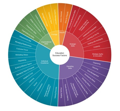 Education Competencies: Presentation skills | Integração curricular das TIC | Scoop.it