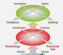 Confused About Big Data   SmartData Collective   Data Management   Scoop.it