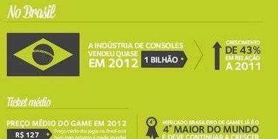Brasil Game Day traz dois dias de descontos em jogos e consoles | Tech Maker | Scoop.it