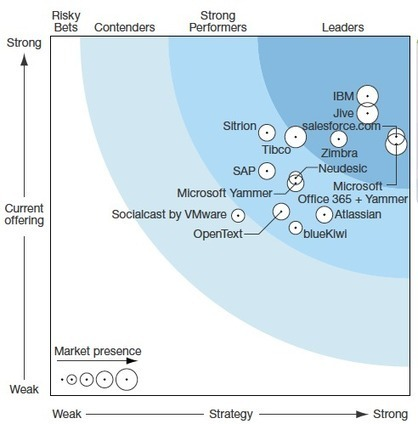 RSE : intégration et écosystème font la différence | Collaboratif-Info | Réseaux sociaux, réseaux sociaux d'entreprise, réseaux collaboratifs... | Scoop.it