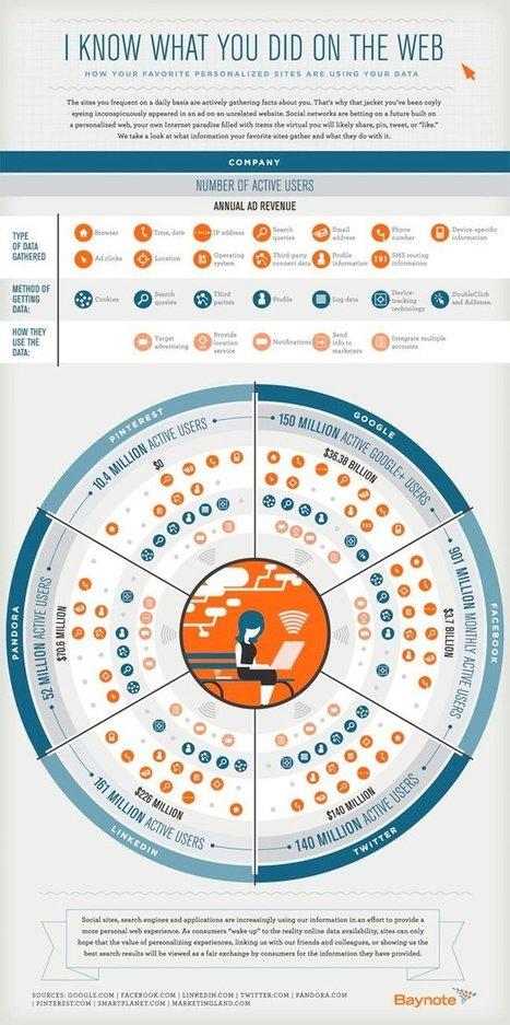 ¿Qué saben las redes sociales sobre ti?, infografía | Uso inteligente de las herramientas TIC | Scoop.it