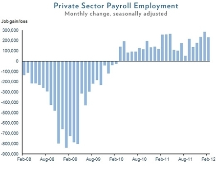 Private Sector Jobs Grew By 233,000 in February | I Acknowledge Class Warfare Exists | DansWorld | Scoop.it