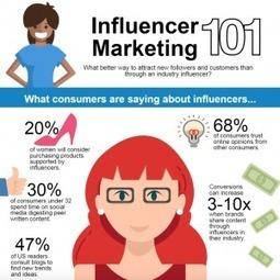 12 statistiques incontournables du marketing numérique.   Innovations & Infographies   Scoop.it