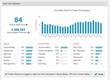 61 Best Social Media Tools for Small Business | Outils et astuces du web | Scoop.it
