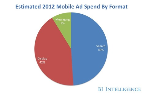Here Are The Major Players In Mobile Advertising | Advertising in the mobile space | Scoop.it