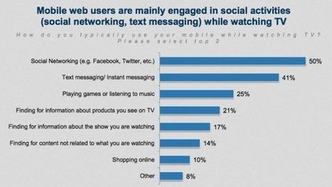 60% de l'accès à internet passerait désormais par le mobile   mobile   Scoop.it