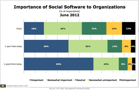 mitdeloitte-importance-social-software-to-orgs-june2012.jpg | Designing design thinking driven operations | Scoop.it