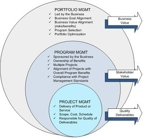 The rings of project, program and portfolio management | Portfolio Management | Scoop.it