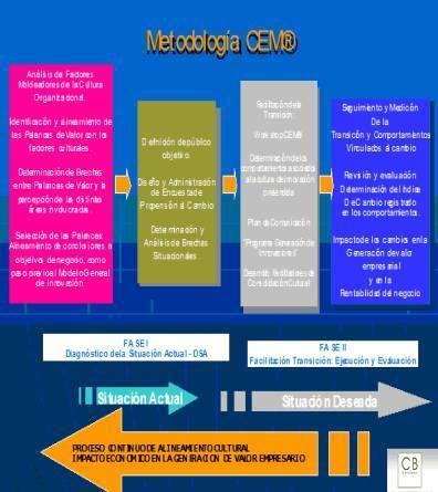 Cultura organizacional: del power point a la gestion | Clima y Cultura | Scoop.it