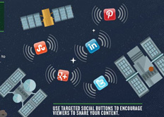 Marketo Infographic: B2B Social Marketing Universe: The Vast Anatomy of a Successful Campaign | DV8 Digital Marketing Tips and Insight | Scoop.it
