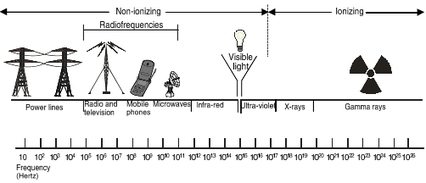 Cell Phones | Electromagnetic Waves | Scoop.it