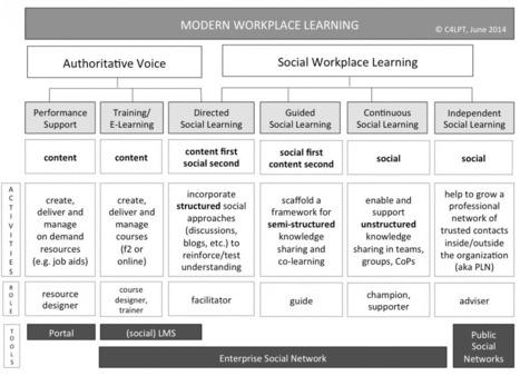 Using your Enterprise Social Network for Social Workplace Learning | Modern Workplace Learning By Jane Hart | Redes virtuales para la formación profesional docente | Scoop.it