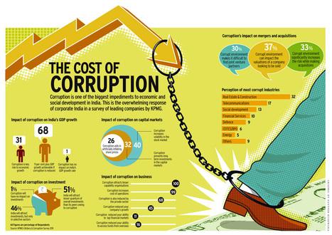 the-cost-of-corruption_50814cd132a53.jpg (1276x901 pixels) | Development Economics IB | Scoop.it