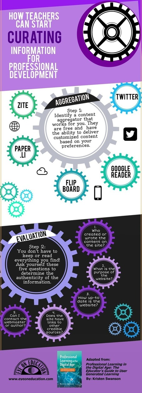 How Teachers Can Start Curating Information for Professional Development [Infographic] | Libraries and Learning | Scoop.it