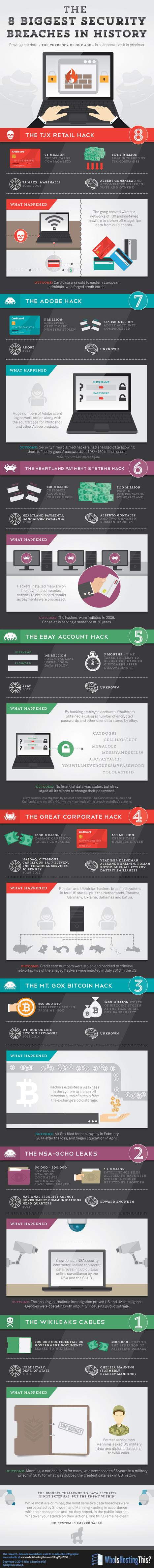 8 Worst #Security #Breaches: Is Your #Data Safe? | #Security #InfoSec #CyberSecurity #Sécurité #CyberSécurité #CyberDefence & #DevOps #DevSecOps | Scoop.it