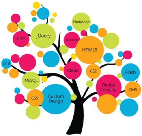 Most creative design solutions help yeild a plethora of business benefits! | Web Development | Scoop.it