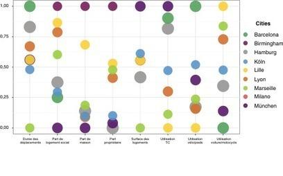LILLE se distingue dans sa catégorie - Insee - Territoire - Métropoles européennes | URBANmedias | Scoop.it