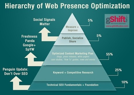 Ten SEO Truths of 2012 for Agencies & In-House Teams | SEO Evolution Blog | Current Social Technology | Scoop.it