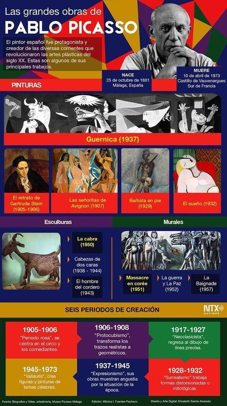 Las grandes obras de Picasso | Prof. GEO_HIS | Scoop.it