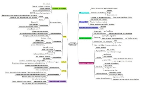 Usages de l'iPad - MIND MAP |          L. Bernard (Ac. Martinique) | EDTECH ~ ICT | Thinking, Tips & Tools - the Internet Tracks & Trails  -Besides... QUESTIONING them all ! | Scoop.it