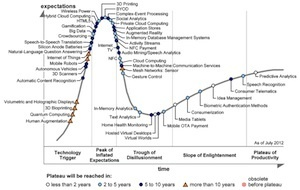 "Gartner's 2012 Hype Cycle for Emerging Technologies Identifies ""Tipping Point"" Technologies That Will Unlock Long-Awaited Technology Scenarios 