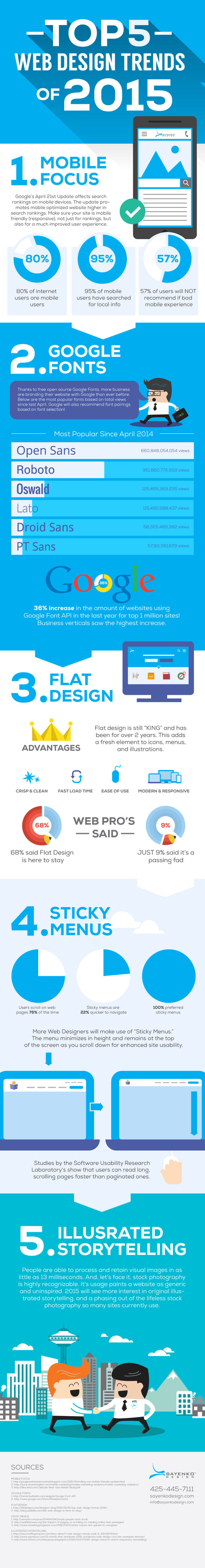 The Biggest Web Design Trends of 2015 #Infographic | WebsiteDesign | Scoop.it