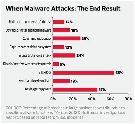 """Data Loss Prevention: It's Not a Question of """"If"""" but """"When""""   cdw   Scoop.it"""