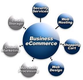 Development Strategy for E-Commerce Portal Businesses | Web Development Solutions Services India | Scoop.it