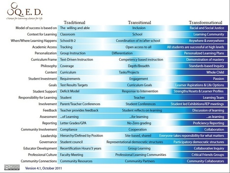 Transformational Change Model | Complex systems and projects | Scoop.it
