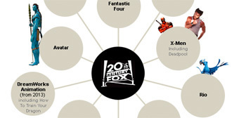 Infographic: Which Movie Studio Owns the Various Film Franchises? | Teaching & learning in the creative industries | Scoop.it