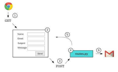 Intro to Flask: Adding a Contact Page | Nettuts+ | dynamic webdevelopment | Scoop.it