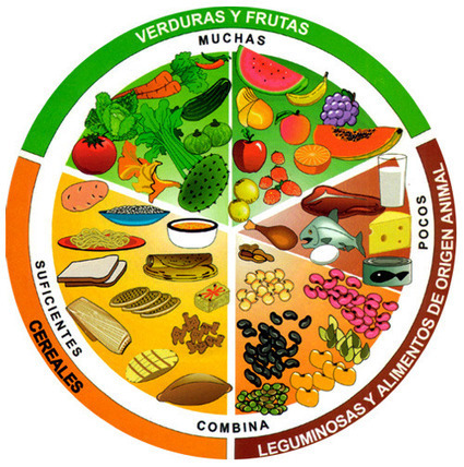 First of all, balance!   Nutrition & Health   Scoop.it