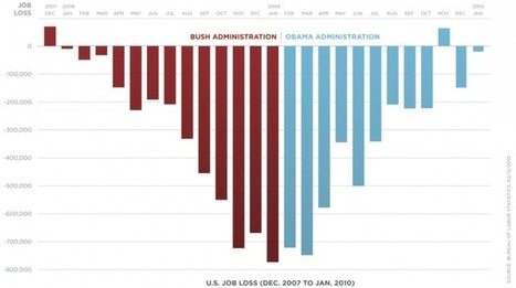 My Favorite Charts | Data Visualization - BESegal | Scoop.it